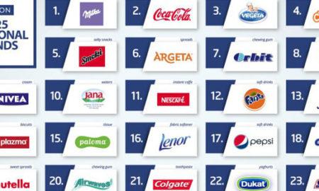 """""""Милка"""" и """"Кока-Кола"""" се најдобрите глобални брендови на Балканот"""