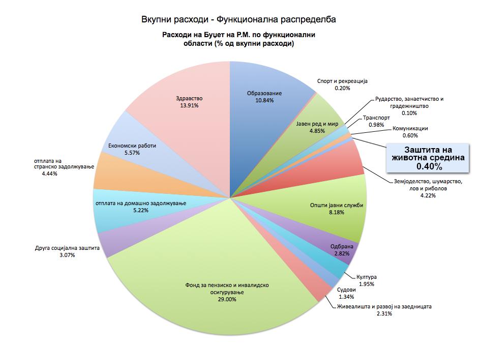 КОАЛИЦИЈА О2: Досега најмал буџет за заштита на животната средина